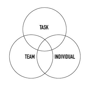 Task-Team-Individual